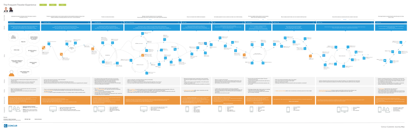 Concur Journey Maps